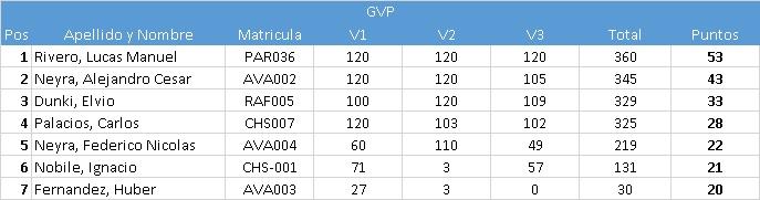 AVA1-GVP